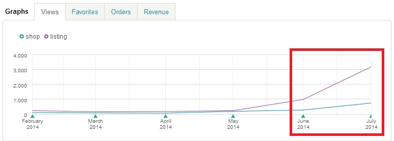 ETSY Shop Stats - Views